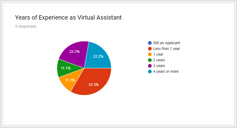 How to Retain Quality Virtual Assistants for Your Company