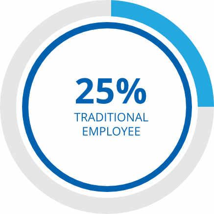 25-traditional-employee